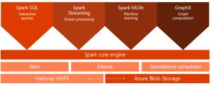 Spark-core